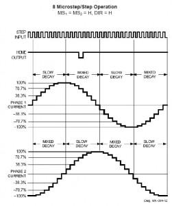 Phasenstrom mixed decay