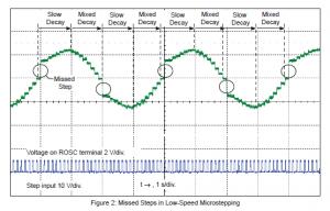 Abweichung vom Stromsollwert nach dem Nulldurchgang bei Slow-Decay [Quelle: Datenblatt A4988].